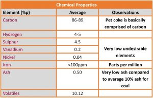 Image Petcoke-chemical-properties-table-300x192