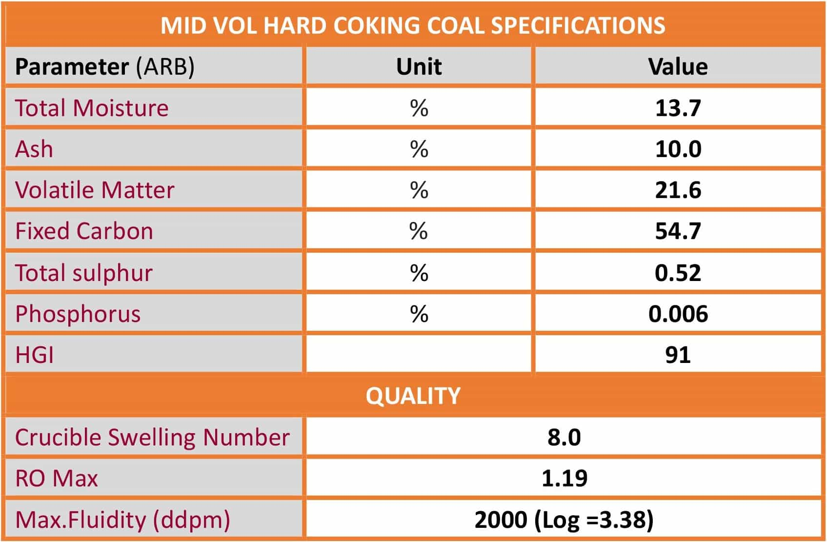 us coking coal specifications pdf Impact of pci coal quality on blast furnace operations p harbor steel plant in a us doe the main cost benefit is the replacement of high cost coking coal.